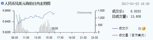 人民币即期汇率收报6.8552 大幅升值200点