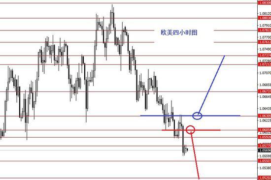 张果彤:欧元美元跌势依旧