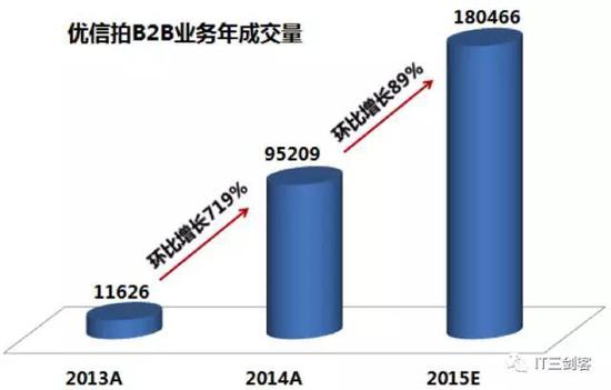 数据来源:2015年8月优信融资BP