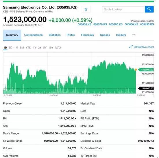 三星电子16日收盘152.3万韩元(数据来源:雅虎)