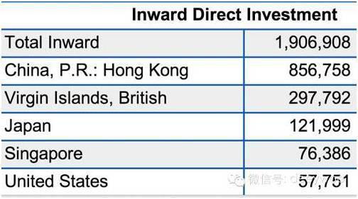 (中國最大的投資來源地居然是香港和英屬維京群島這兩個彈丸之地,中國的外資相當部分是出境漂白的內資)