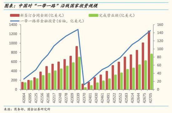 """亚投行--国金证券:""""一带一路""""成最大风口主题 港口基建直接受益"""