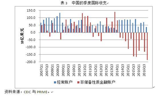表3 中国的季度国际进出产