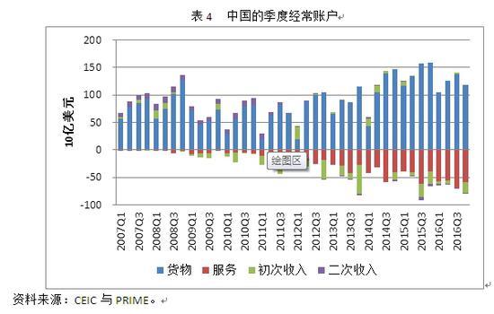 表4 中国的季度日日账户