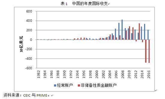 表1 中国的年度国际进出产