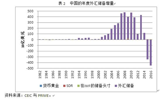 表2 中国的年度外面汇储藏增量