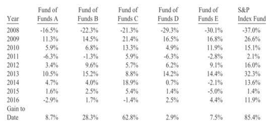 巴菲特公布2016年度致股东信:对前景盛大乐观