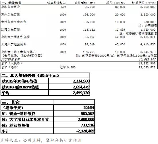 表9/10/11:利福中国资产估值表