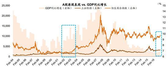 图表1: 我们认为当前市场环境与2003年有些类似,尽管路径可能依然曲折,中国有望在2010-2015年长周期调整后正在迈向新周期的起点