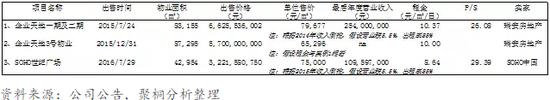 表8:近期上海甲级写字楼出售信息