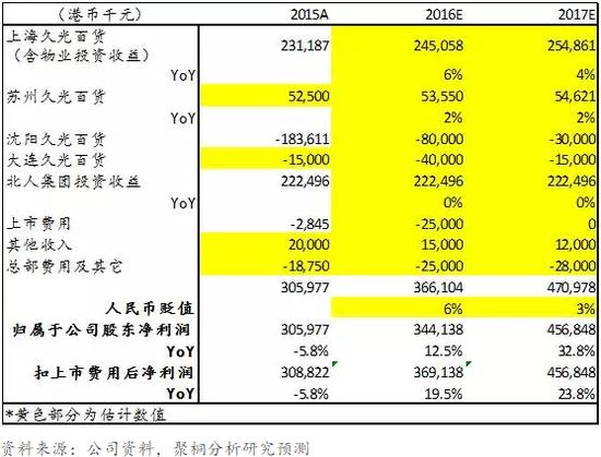 表12:利福中国盈利预测