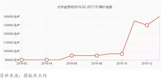 图4:大宁金茂府售价节节攀升