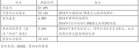 表1:利福中国股权结构