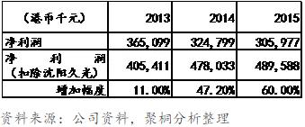 表4:利福中国盈利情况(扣除沈阳久光之亏损)