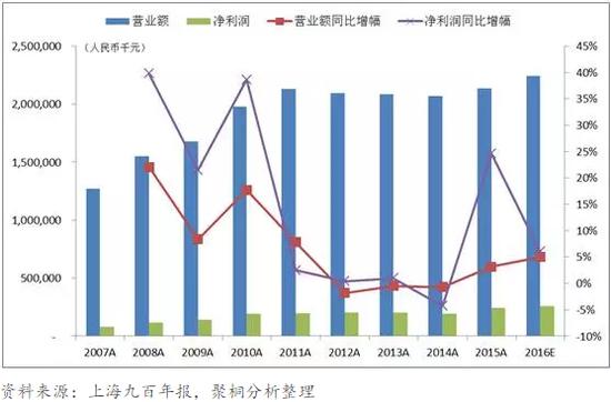 图2:近十年上海久光百货营业额与净利润均平稳增长