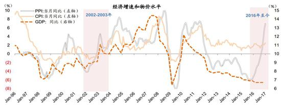 图表2: 宏观背景:2010年-2015年中国经历的产能过剩、外需走弱、增速下滑、物价低迷、金融体系承压、持续的保增长措施等状况与1997-2001年间的情况类似,经济在两个阶段都经历了持续的低迷和调整;2002-2003年通缩结束,通胀开始回升,企业盈利开始改善,与2016年的情况类似