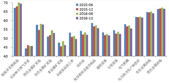 图9 工业企业部门负债率状况 资料来源:wind