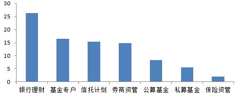 """图8 我国资产管理的行业分布结构  资料来源:新华社,李超:""""我国资管业务规模约为60万亿元"""",2016年11月17日。"""