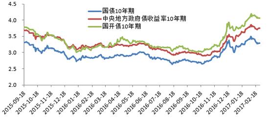 图11 部分利率债走势 资料来源:wind