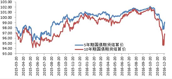 图2 国债期货价格走势图 资料来源:wind