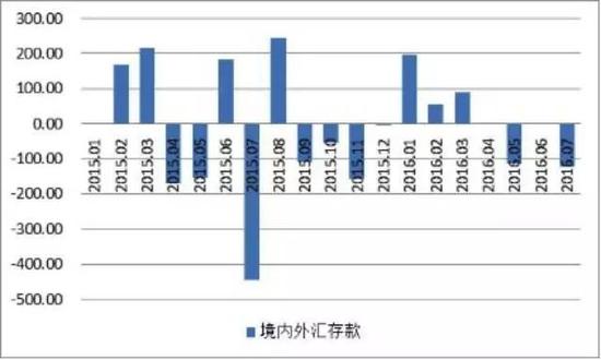 图2 2015年1月-2016年7月境内外汇存款变化