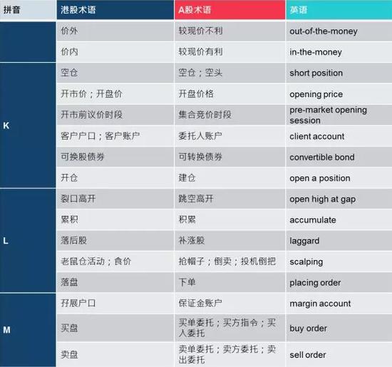 香港与内地金融词汇对照表