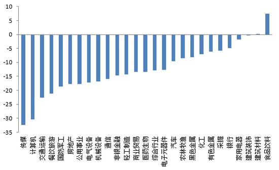 图12 2016年股票市场行业表现 资料来源:wind