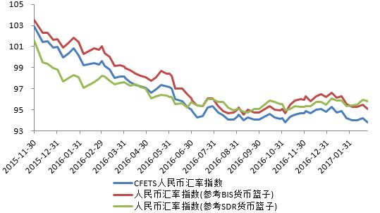 图5  人民币兑主要货币篮的汇率 数据来源:CEIC