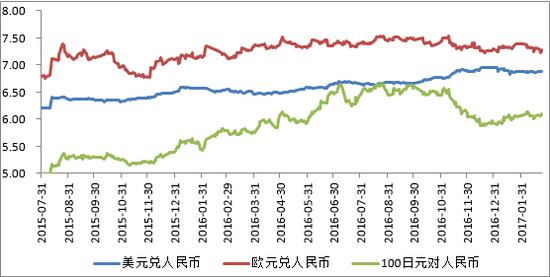 图4 人民币兑主要货币汇率走势 资料来源:wind