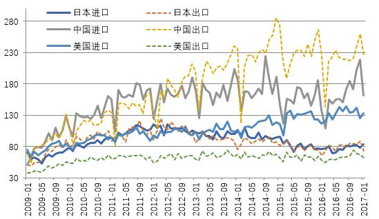 图2 中、日、美与东盟的贸易情况 来源:CEIC和PRIME