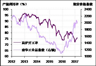 图3. 工业品价格与工业行业产能利用率走势背离