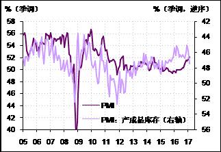 图5.  产成品库存指数已明显增加,预示未来经济景气面临下行压力