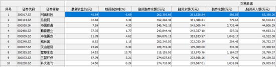 3月15日融資買入額前十位股票