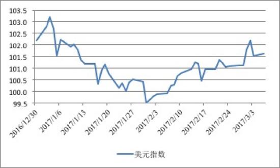 图3 美元指数走势(2017年年初至今)数据来源:CEIC