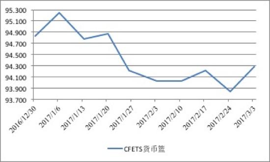 图2 人民币兑CFETS货币篮汇率走势(2017年年初至今)数据来源:CEIC