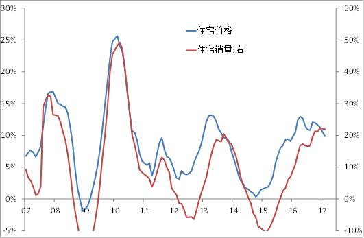 change0010 資料來源:WIND, 中泰證券研究所,王曉東供圖