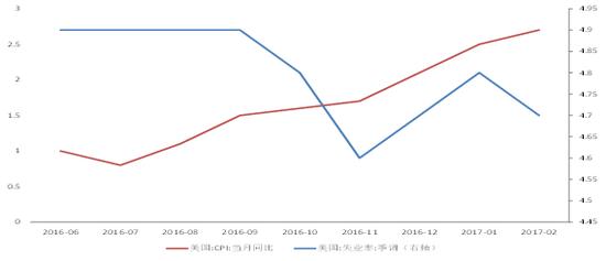 图1美国CPI与失业率数据来源:WIND