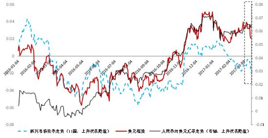 图3 人民币汇率,新兴市场货币与美元指数注:采用11个主要新兴市场国家货币(浮动汇率制度)相对美元平均加权汇率作为参考标准,以2016年1月1日为基期,对比分析人民币对美元和新兴市场货币走势。