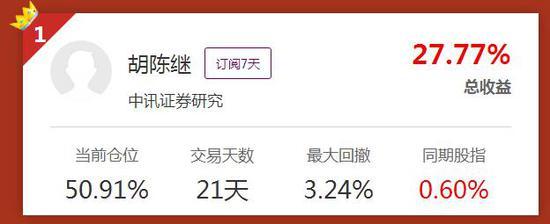 胡陈继总收益27.77%夺下周冠军 刘武交易胜率百分百跻身前五强