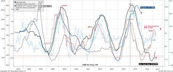 焦点图表四:中国各类资产价格周期交互镶嵌。上游大宗商品库存周期是绝对的领先指标