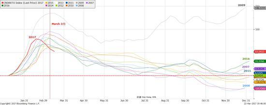 焦点图表五:上游大宗商品存货周期强烈的季节性已经见顶