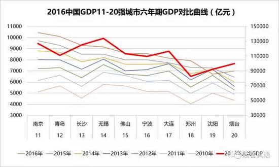 2021郑州人均gdp_郑州东站