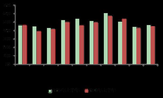 数据来源:上市银行财报,交通银行金融研究中心