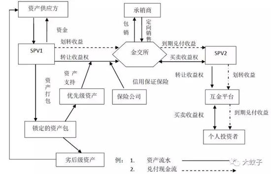 图1 互金平台和金交所联姻的交易构造:以花费金融资产为例