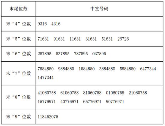 新股凯普生物中签号查询 300639中签号4.05万个