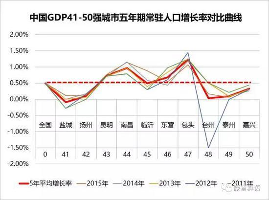 中国GDP41-50强城市 五年期常驻人口增长率对比曲线-中国哪座城市