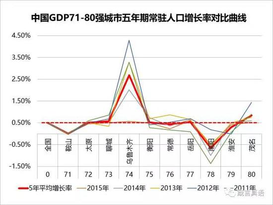 中国人口增长率变化图_人口增长率