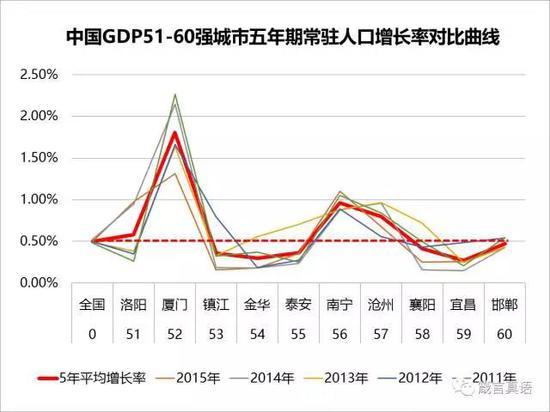 中国人口增长率变化图_湖北省人口增长率