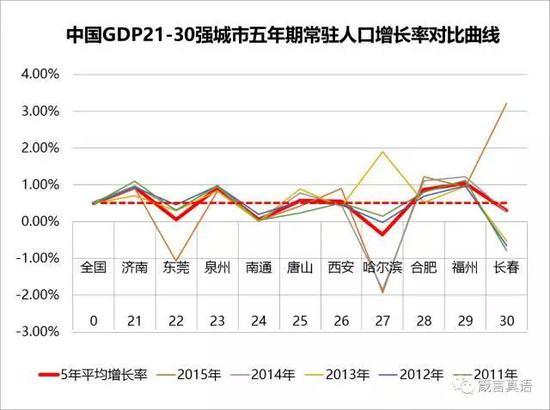 中国人口增长率变化图_各国人口增长率排名