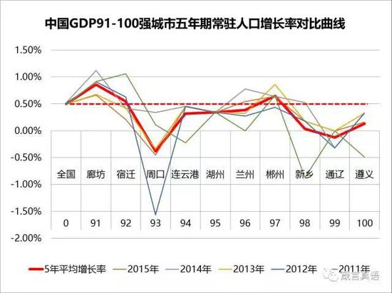 中国GDP10年曲线_机构或个人,投资中国哪些城市更有收获